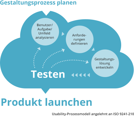 Usability-Prozessmodell angelehnt an ISO 9241-210